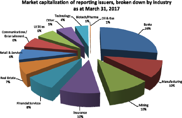 Market capitalization of reporting issuers, broken down by industry as at March 31, 2017