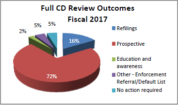 Full CD Review Outcomes Fiscal 2017