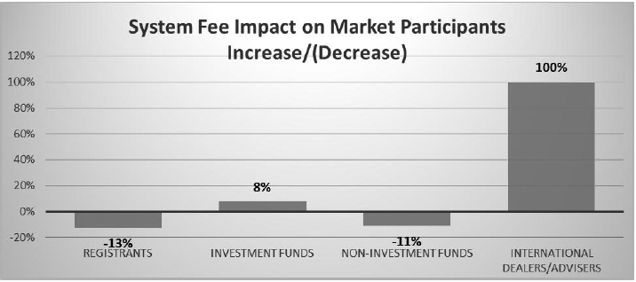 System Fee Impact on Market Participants Increase/(Decrease)