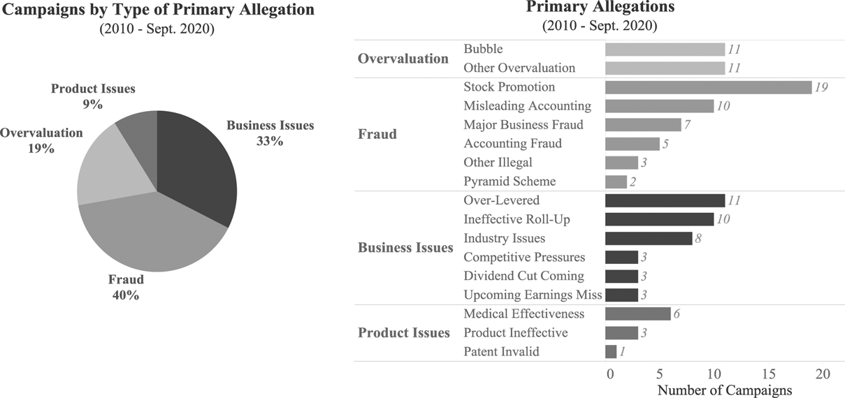 Figure 4 -- Activist Short Sellers' Primary Allegations